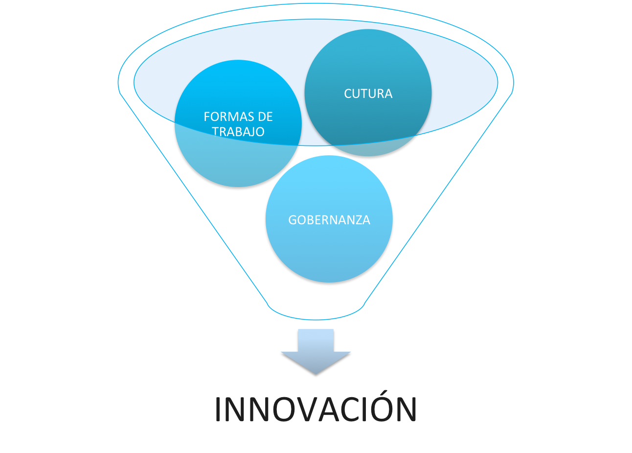 Innovacin